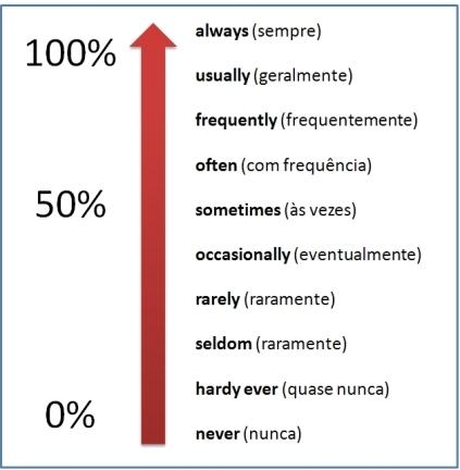 Advérbios de frequência em inglês dicas